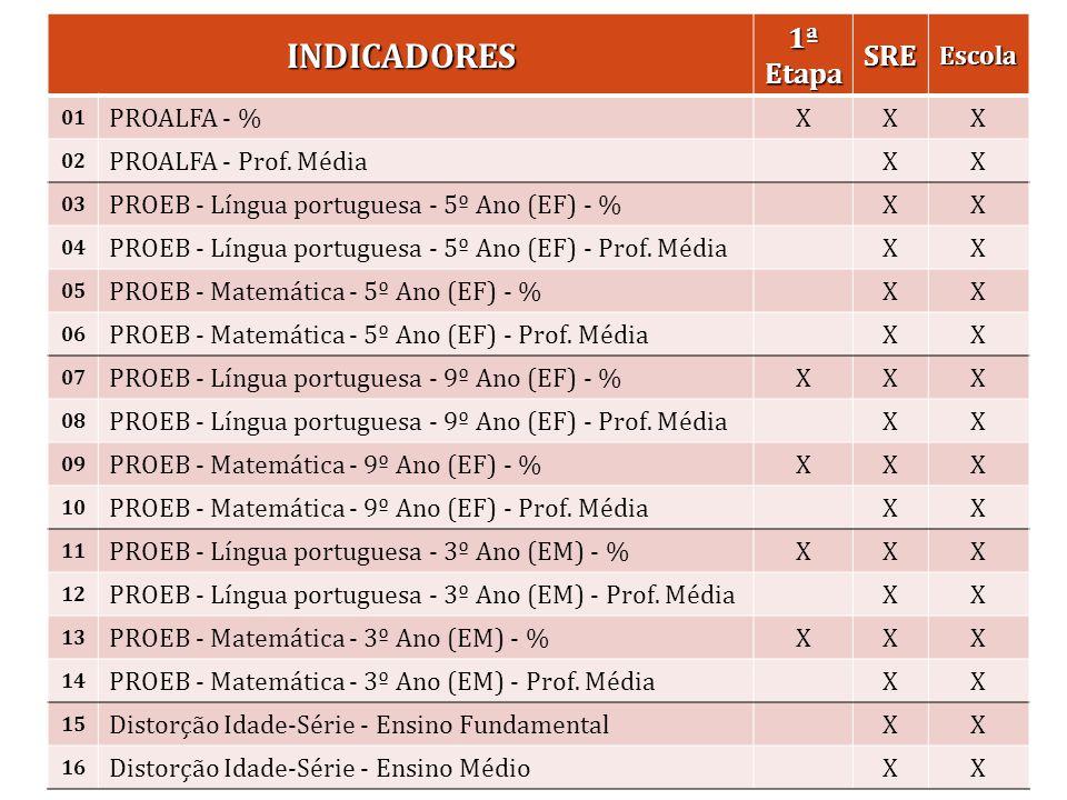 Resultados 2013 INDICADORES 1ª Etapa SRE Escola PROALFA - % X