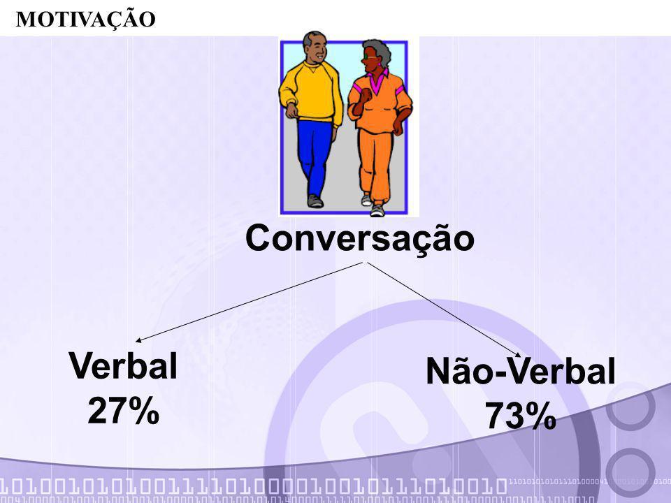 Conversação Verbal 27% Não-Verbal 73%