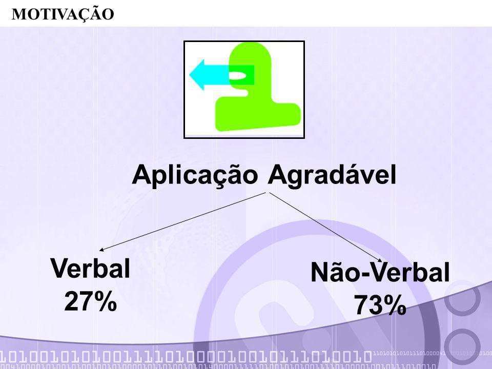 Aplicação Agradável Verbal 27% Não-Verbal 73%