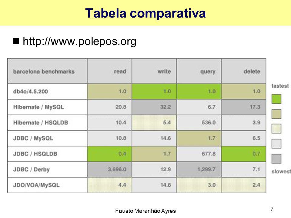Tabela comparativa http://www.polepos.org Fausto Maranhão Ayres