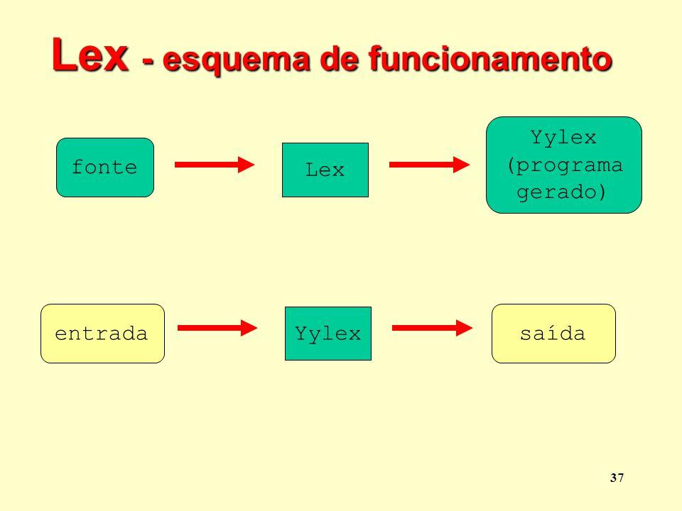 Lex - esquema de funcionamento