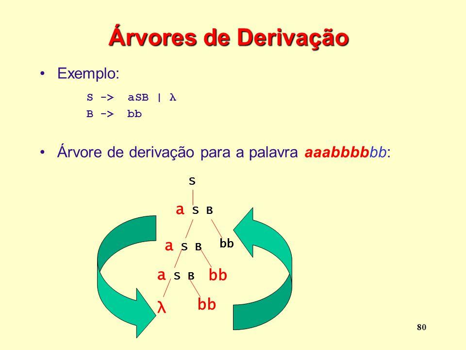 Árvores de Derivação Exemplo: S -> aSB | λ