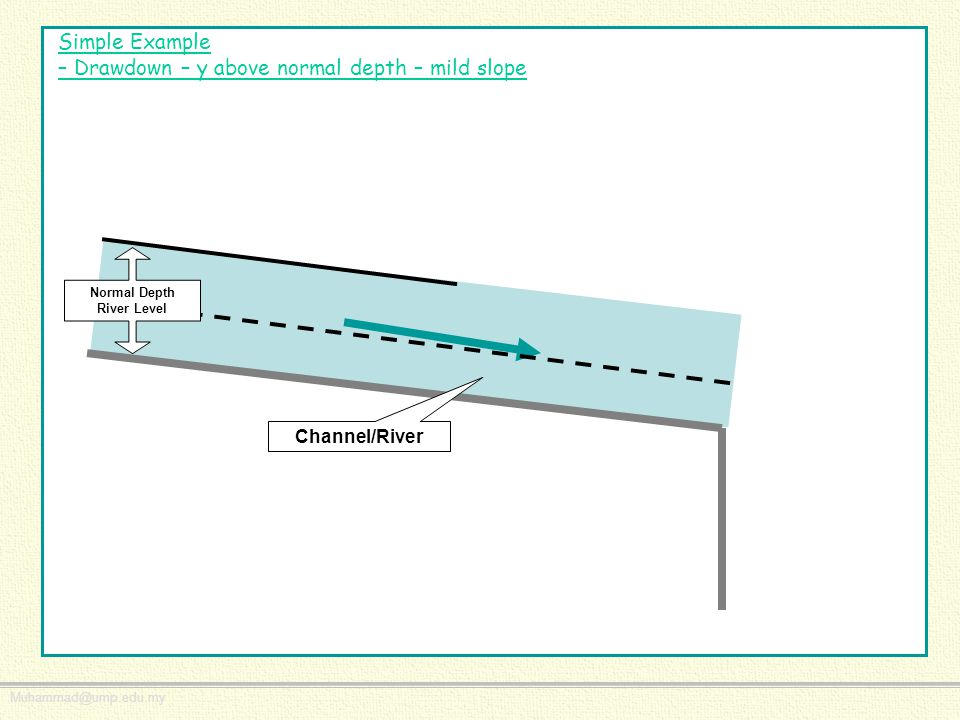 Simple Example – Drawdown – y above normal depth – mild slope