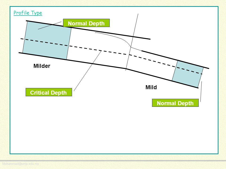 Normal Depth Critical Depth Normal Depth
