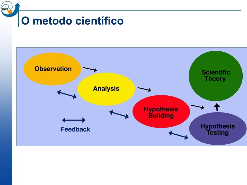 O metodo científico