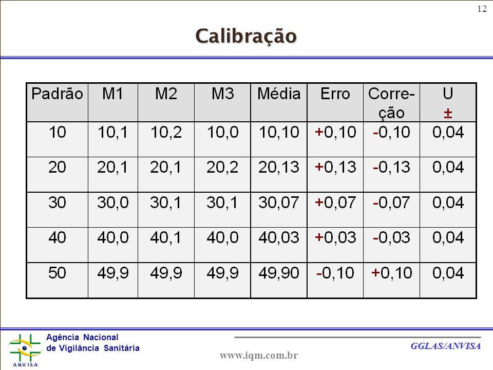 Calibração www.iqm.com.br