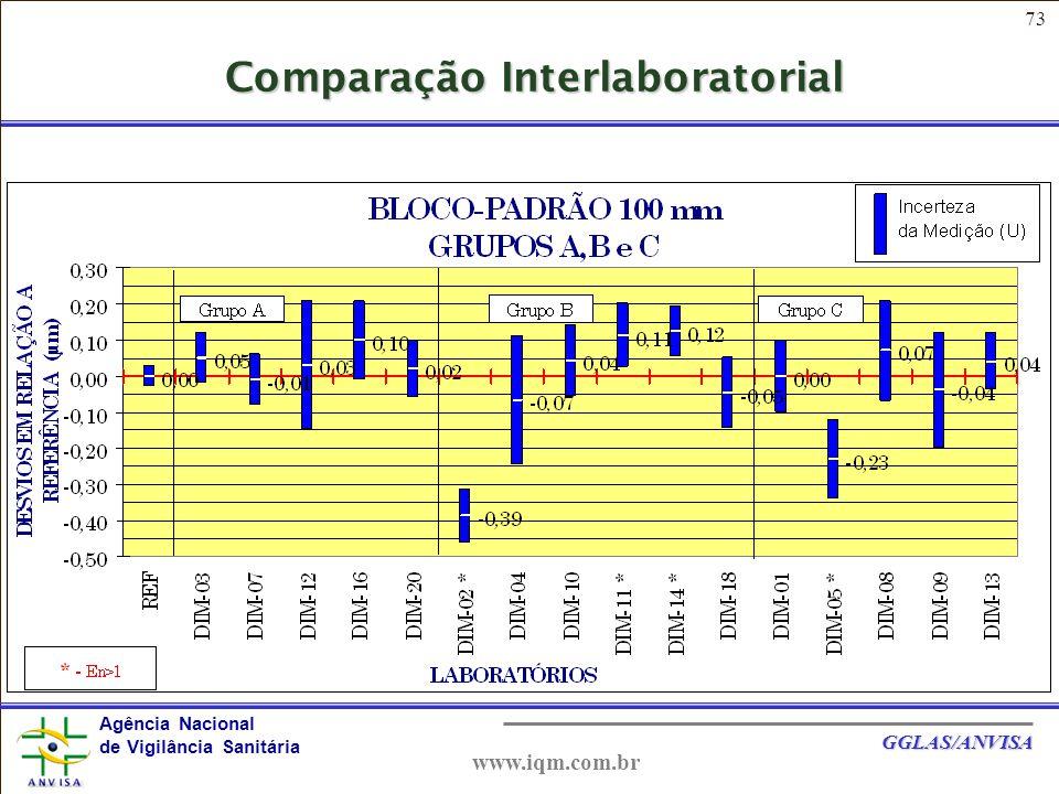 Comparação Interlaboratorial
