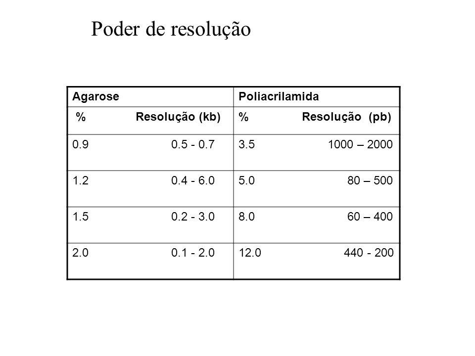 Poder de resolução Agarose Poliacrilamida % Resolução (kb)