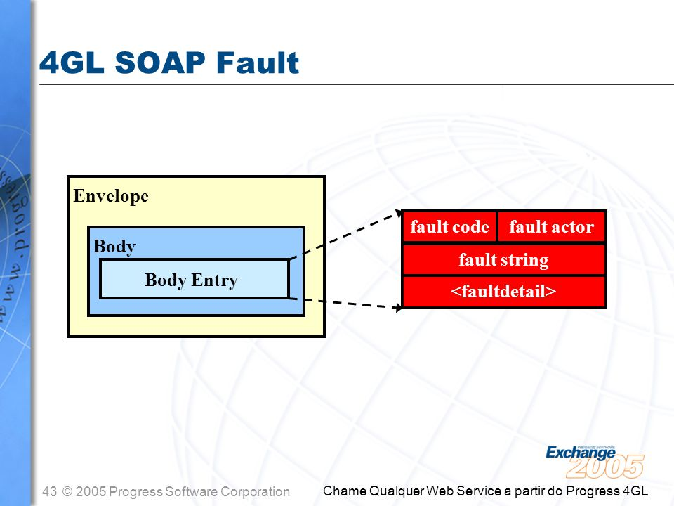 4GL SOAP Fault Envelope Body Body Entry fault code fault string