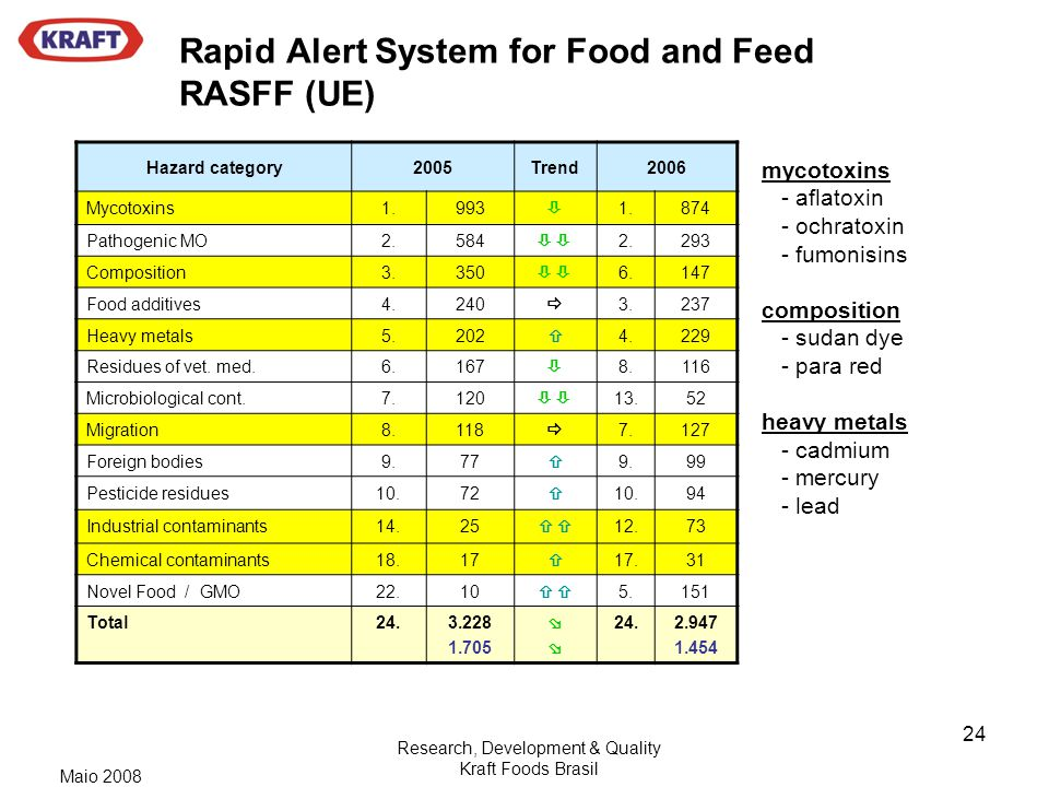 Rapid Alert System for Food and Feed RASFF (UE)