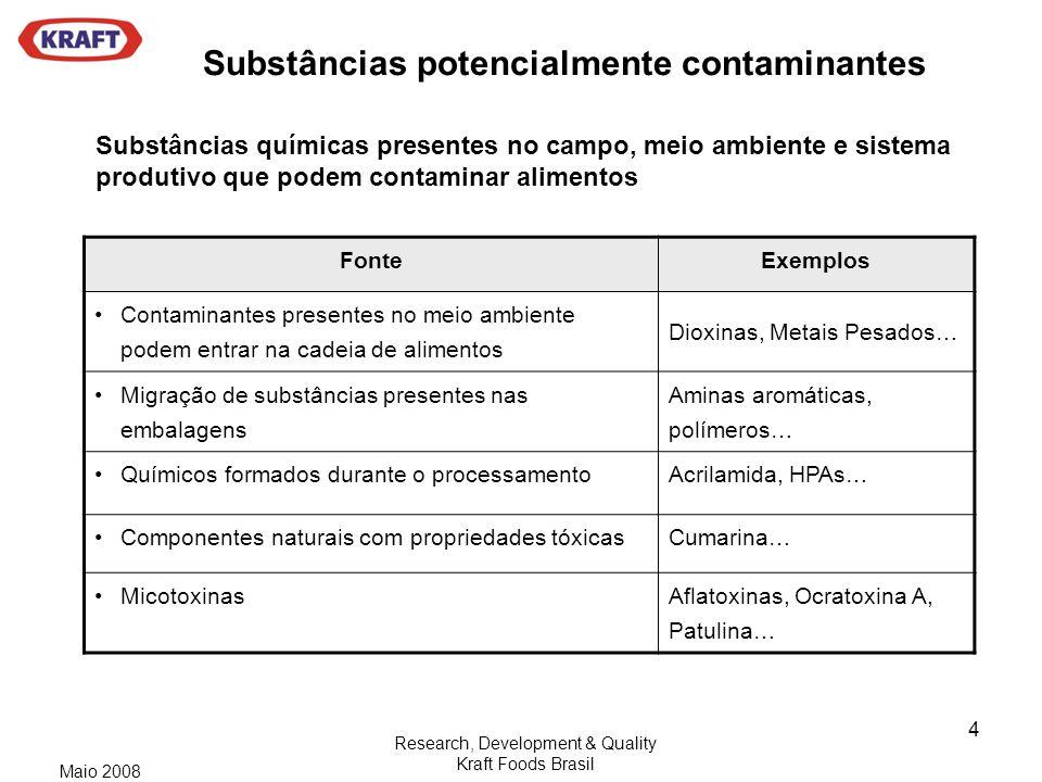 Substâncias potencialmente contaminantes