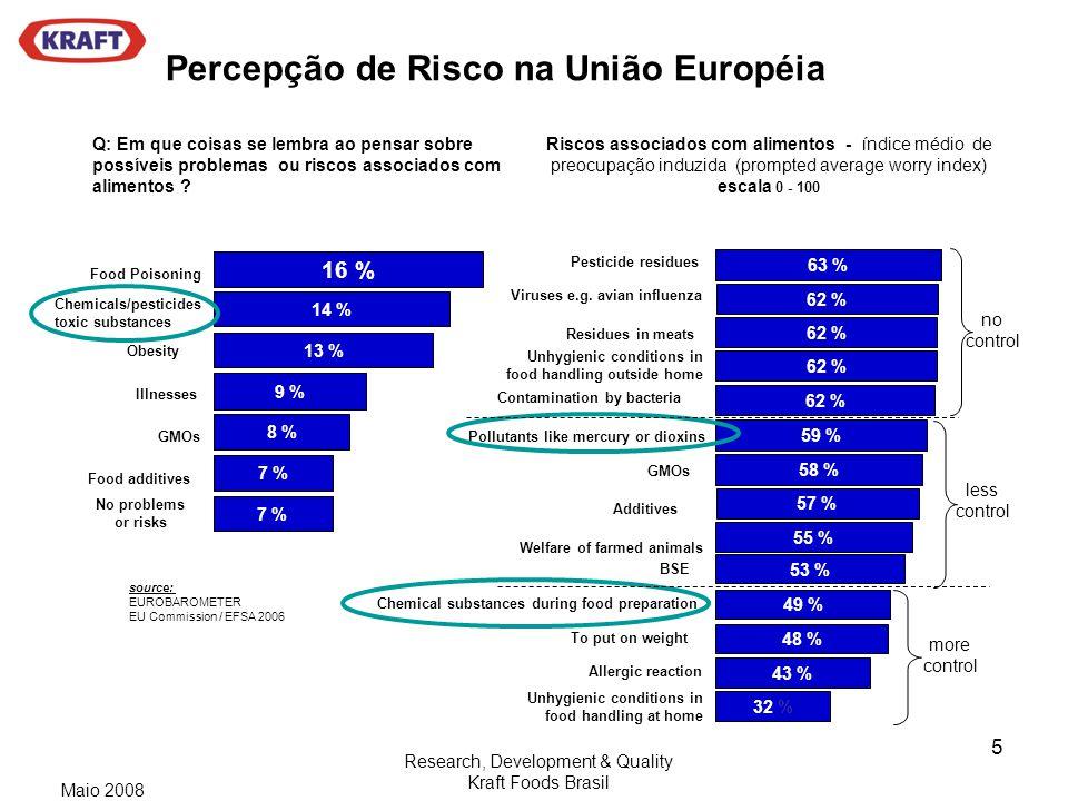 Percepção de Risco na União Européia