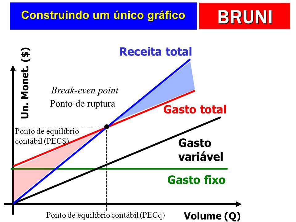 Construindo um único gráfico
