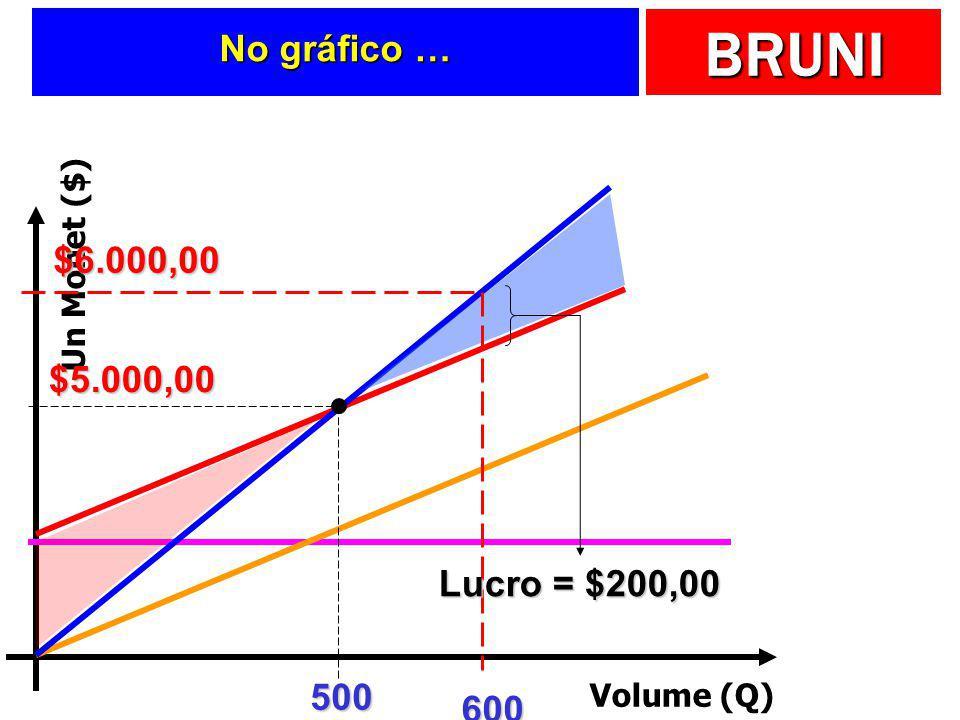 No gráfico … $6.000,00 $5.000,00 Lucro = $200,00 500 600 Un Monet ($)