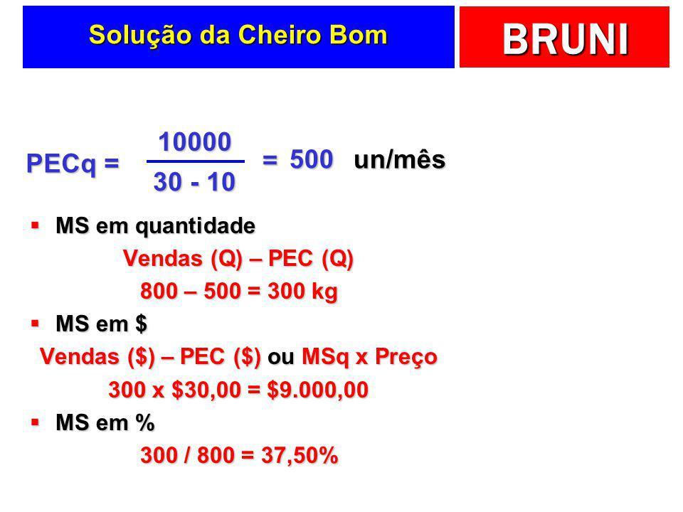 Vendas ($) – PEC ($) ou MSq x Preço