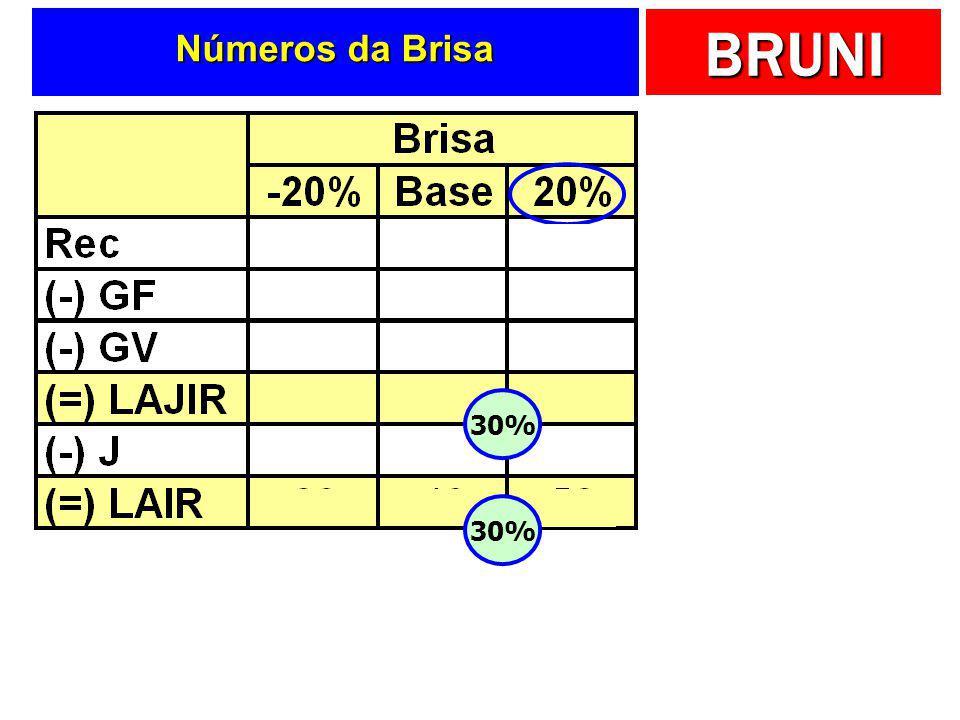 Números da Brisa 30% 30%