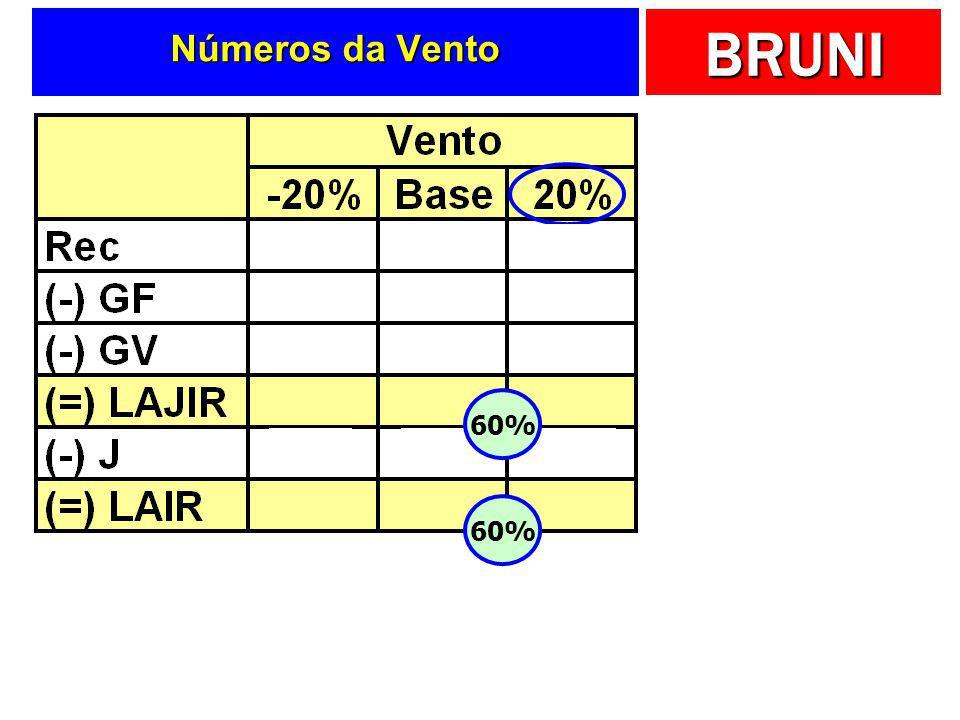 Números da Vento 60% 60%