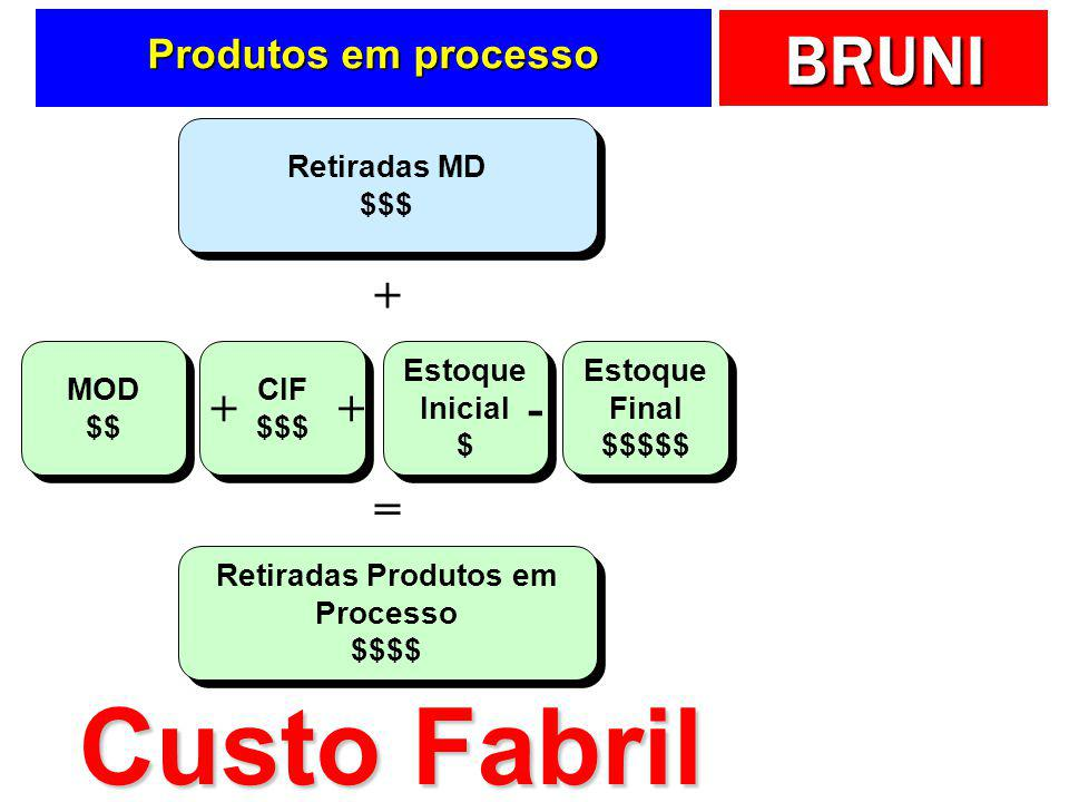 Custo Fabril + + - = Produtos em processo Retiradas MD $$$ MOD $$