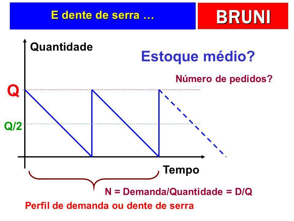 N = Demanda/Quantidade = D/Q Perfil de demanda ou dente de serra