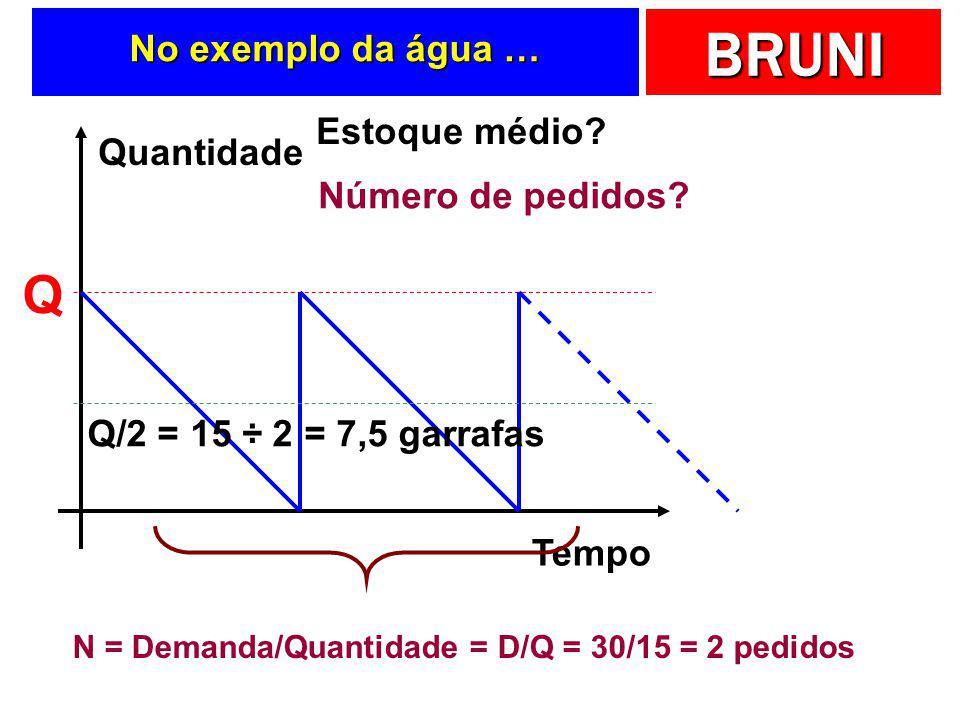 N = Demanda/Quantidade = D/Q = 30/15 = 2 pedidos
