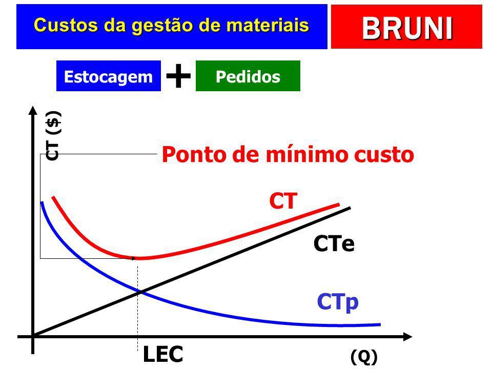 Custos da gestão de materiais