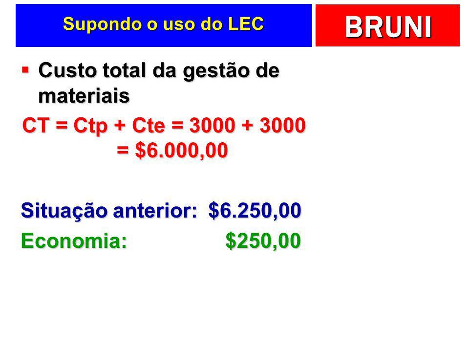 Custo total da gestão de materiais