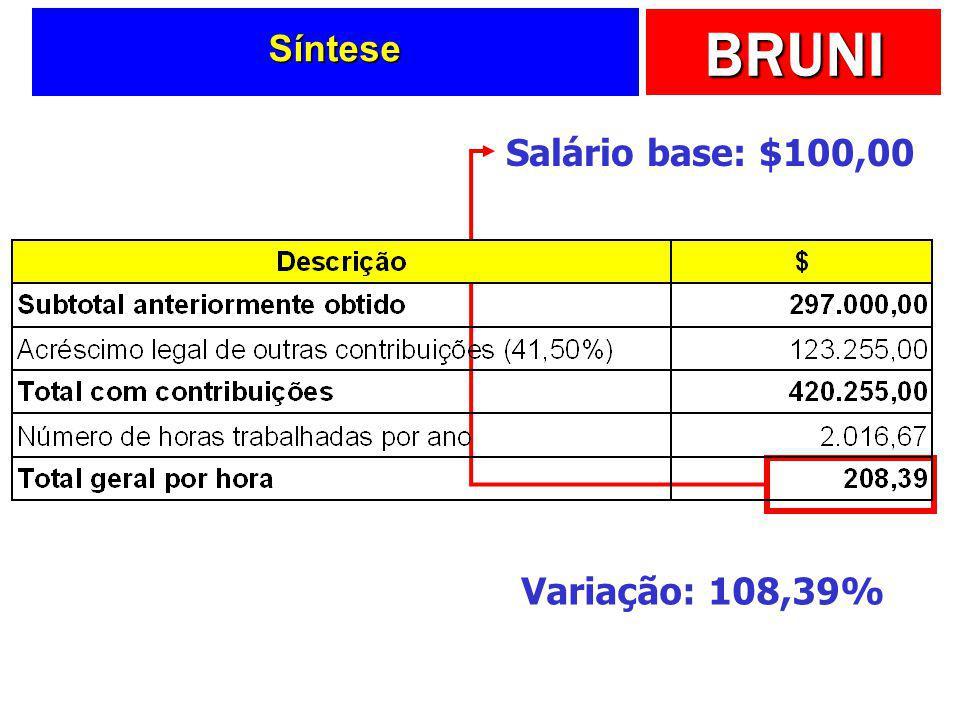 Síntese Salário base: $100,00 Variação: 108,39%
