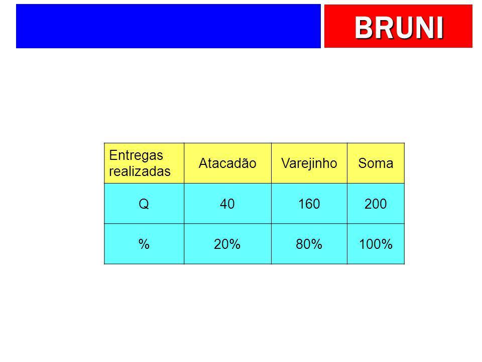 Entregas realizadas Atacadão Varejinho Soma Q 40 160 200 % 20% 80% 100%