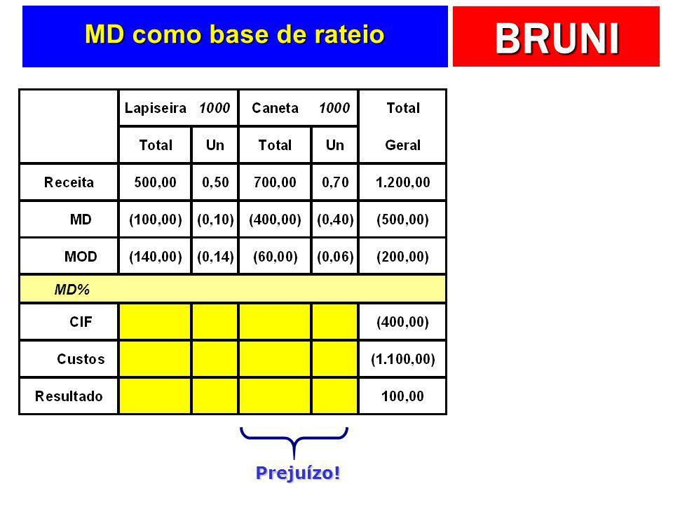 MD como base de rateio MD% Prejuízo!
