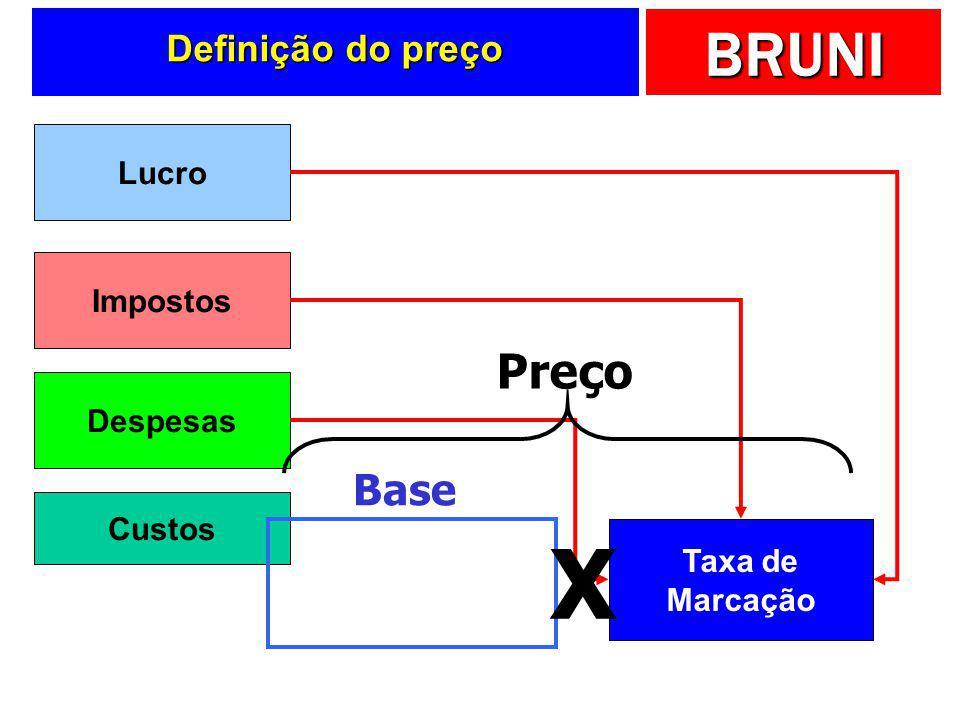 X Preço Base Definição do preço Lucro Impostos Despesas Custos Taxa de