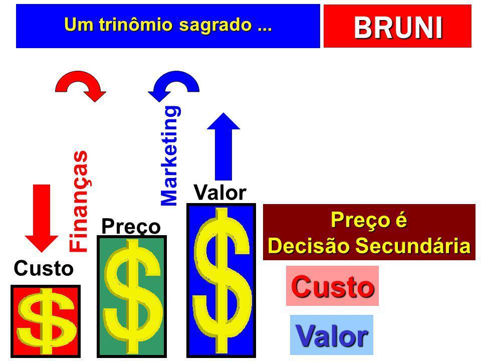 Custo Valor Finanças Marketing Valor Preço é Preço Decisão Secundária