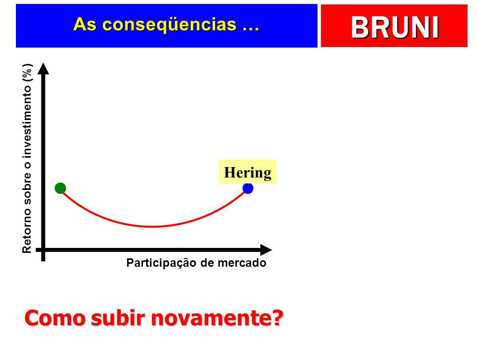 Como subir novamente As conseqüencias … Hering