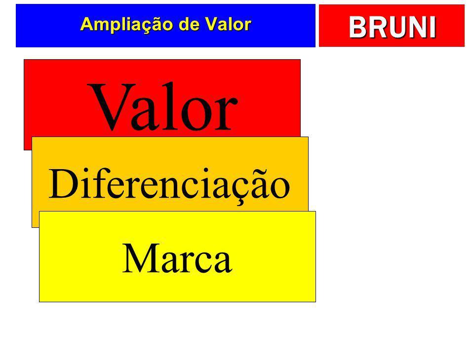 Ampliação de Valor Valor Diferenciação Marca