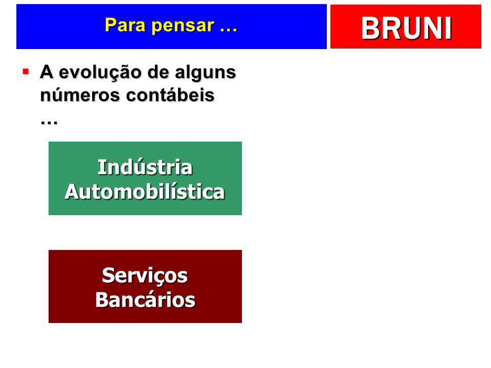 Indústria Automobilística Serviços Bancários