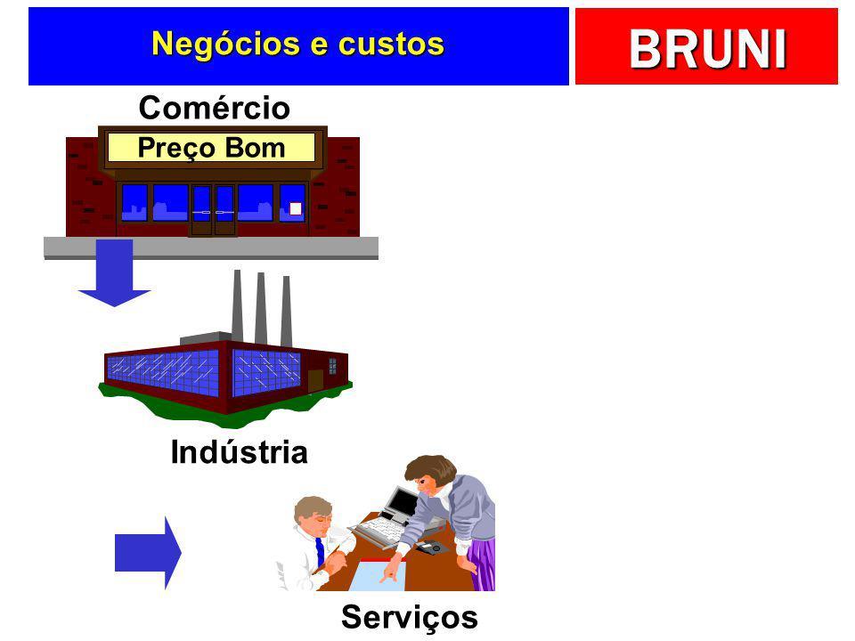Negócios e custos Comércio Indústria Serviços