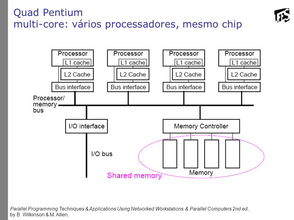 Quad Pentium multi-core: vários processadores, mesmo chip