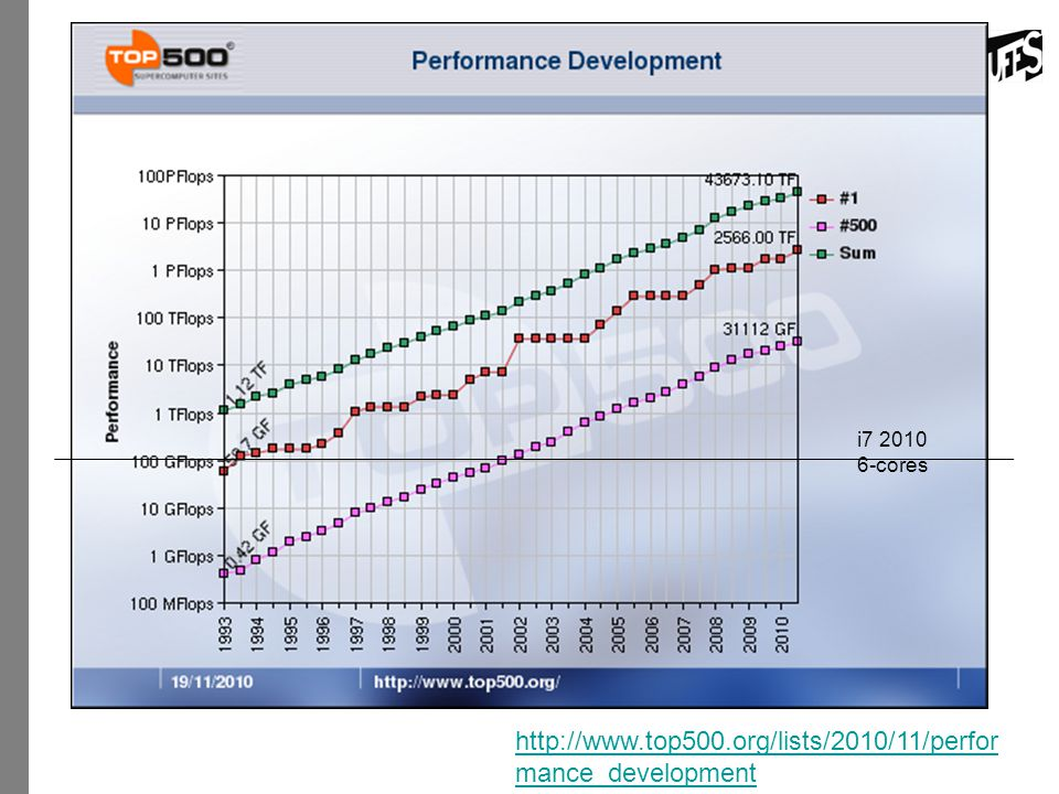 http://www.top500.org/lists/2010/11/performance_development i7 2010