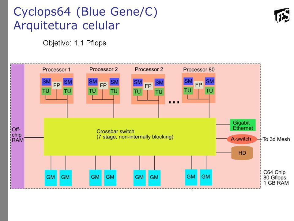 Cyclops64 (Blue Gene/C) Arquitetura celular