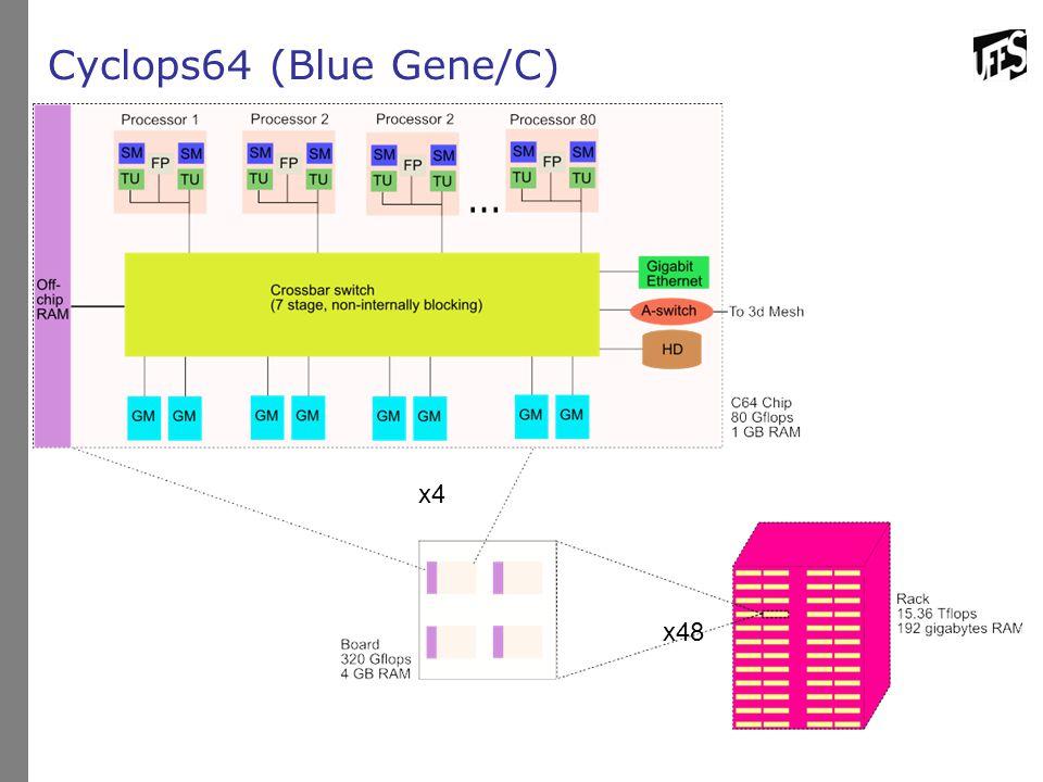 Cyclops64 (Blue Gene/C) x4 x48