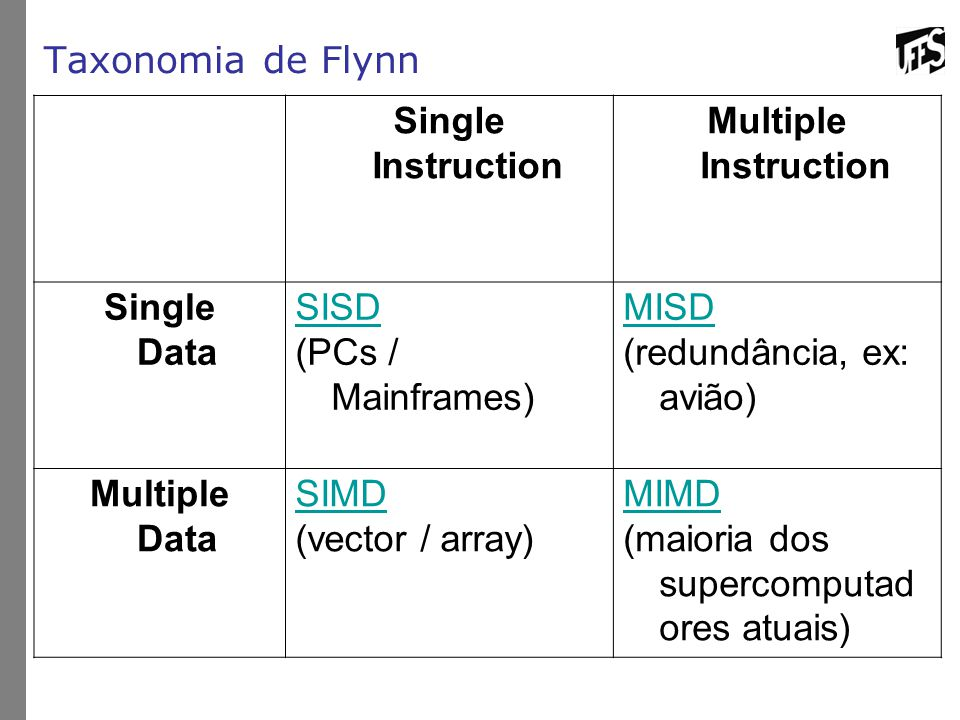 Taxonomia de Flynn Single Instruction. Multiple Instruction. Single Data. SISD. (PCs / Mainframes)