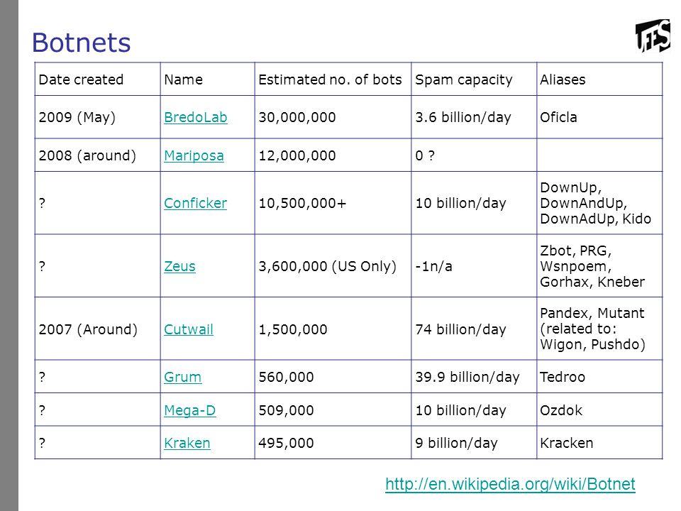 Botnets http://en.wikipedia.org/wiki/Botnet Date created Name