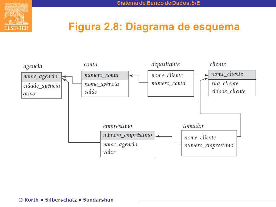 Figura 2.8: Diagrama de esquema