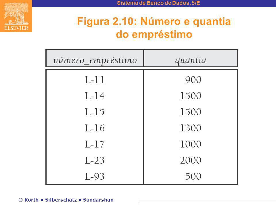Figura 2.10: Número e quantia do empréstimo