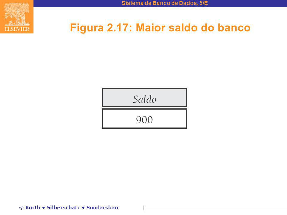 Figura 2.17: Maior saldo do banco