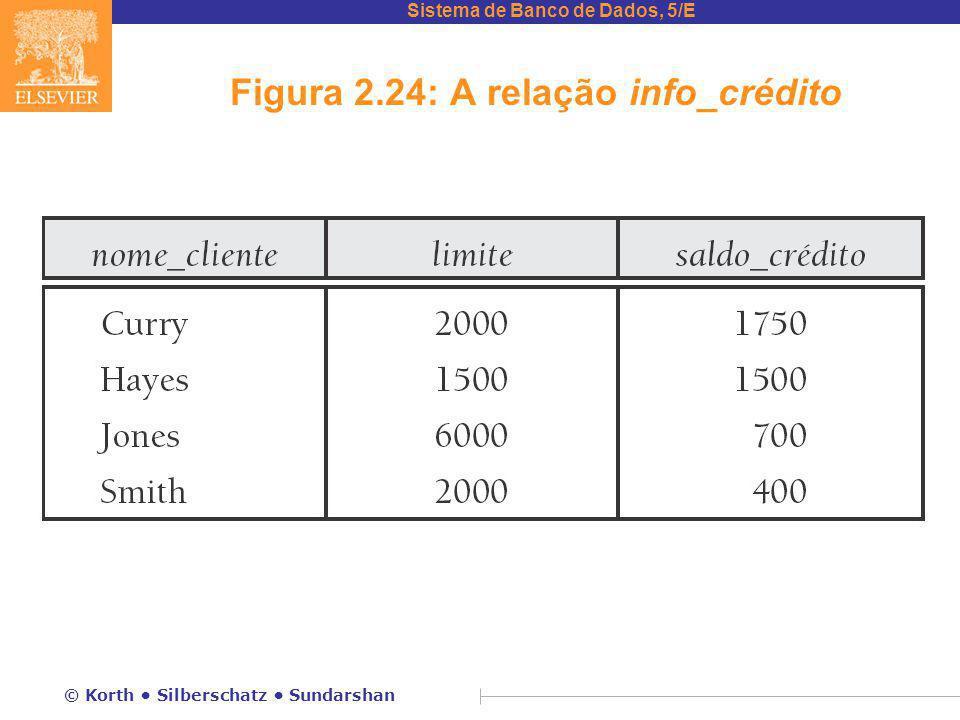 Figura 2.24: A relação info_crédito