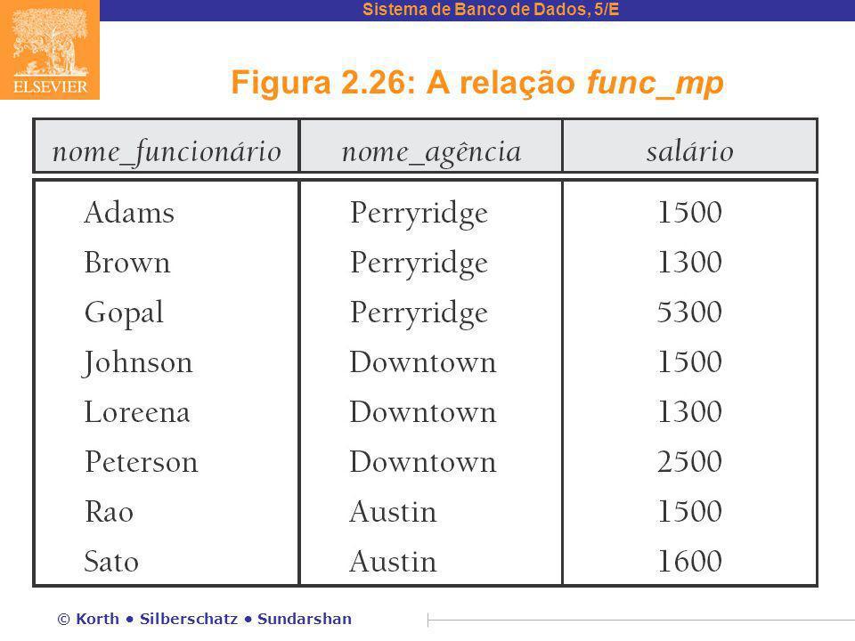 Figura 2.26: A relação func_mp