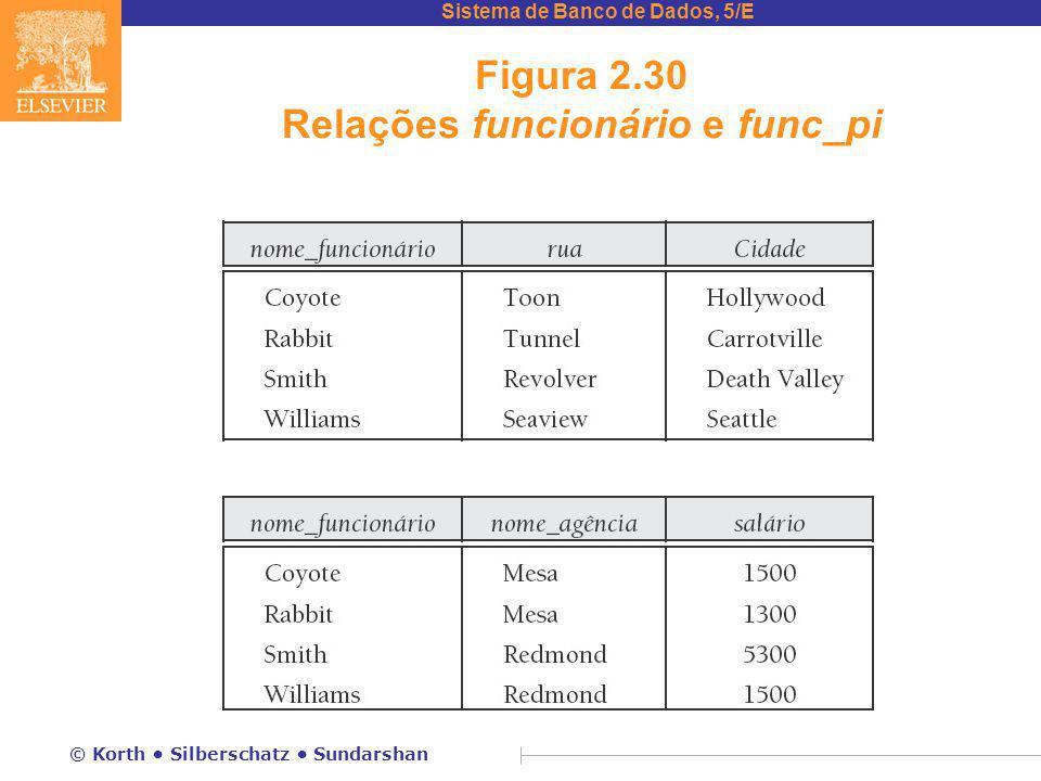 Figura 2.30 Relações funcionário e func_pi
