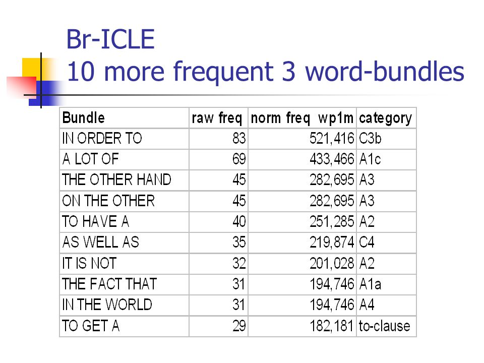 Br-ICLE 10 more frequent 3 word-bundles