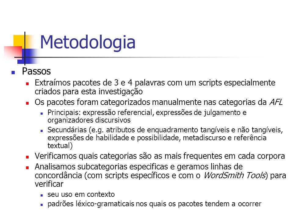 Metodologia Passos. Extraímos pacotes de 3 e 4 palavras com um scripts especialmente criados para esta investigação.
