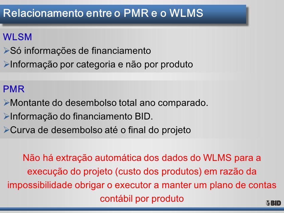Relacionamento entre o PMR e o WLMS